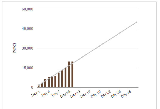 My statistics thus far for National Novel Writing Month