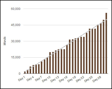I did it! I pulled ahead and WON! Here is the chart of my progress throughout November.